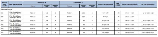 (Weldmap inclus dans cahier de soudage PDF réalisée avec la solution Sirfull Welding) contrôle qualité soudage (CQ) - Assurance Qualité (AQ)